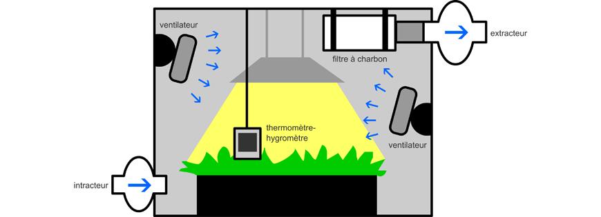 schema ventilation