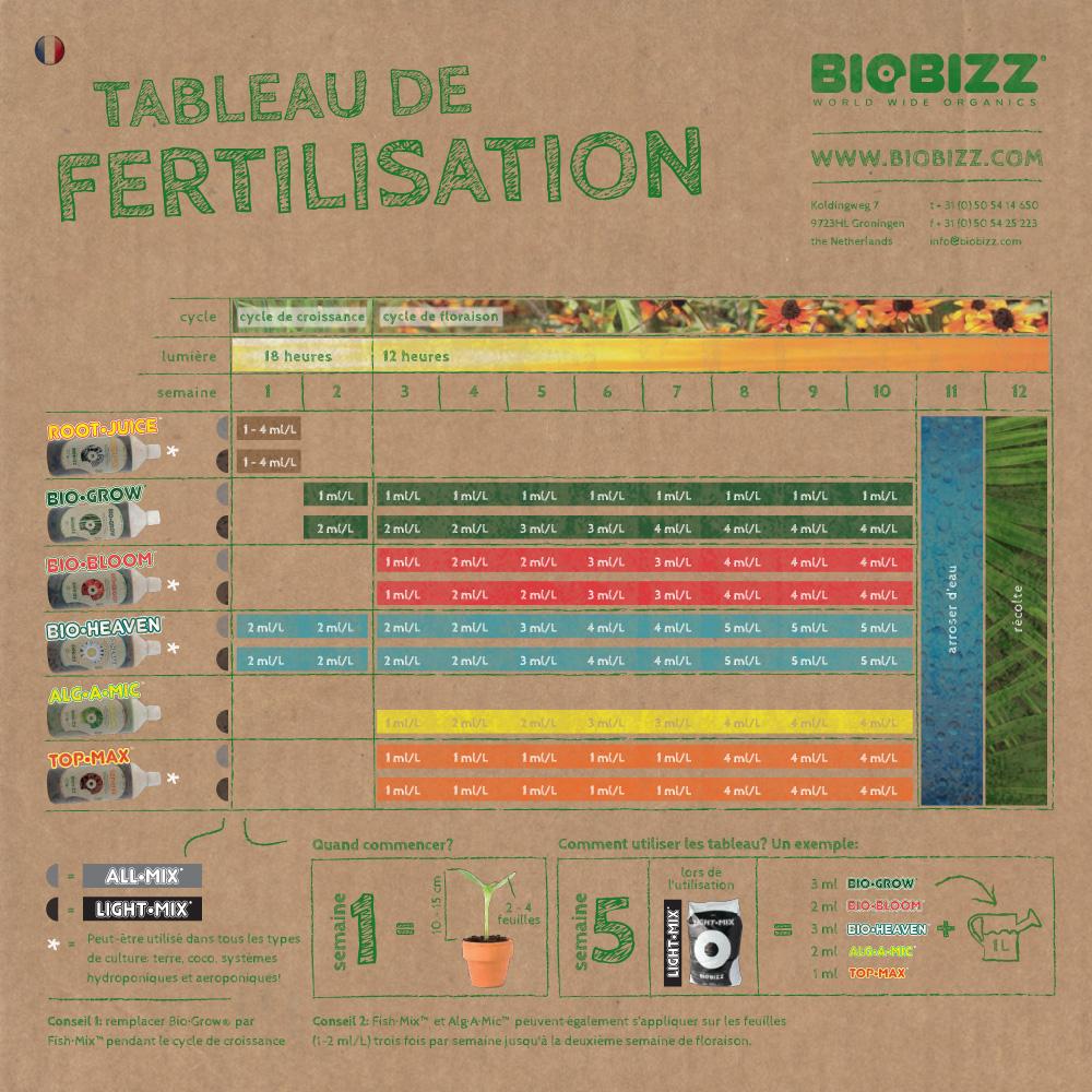 schema biobizz