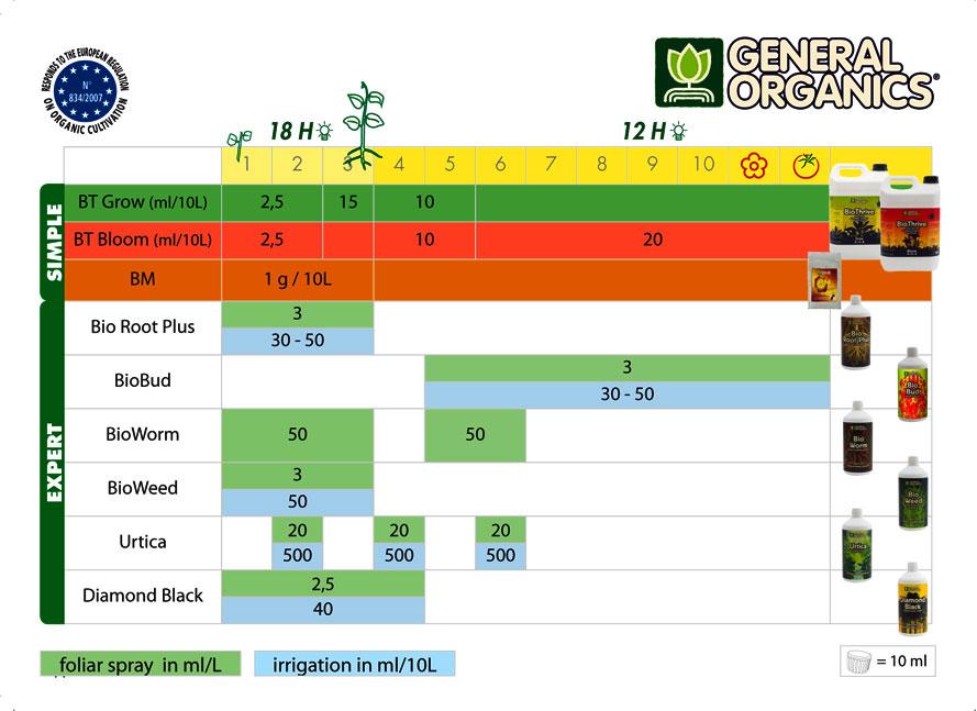 shema general organics